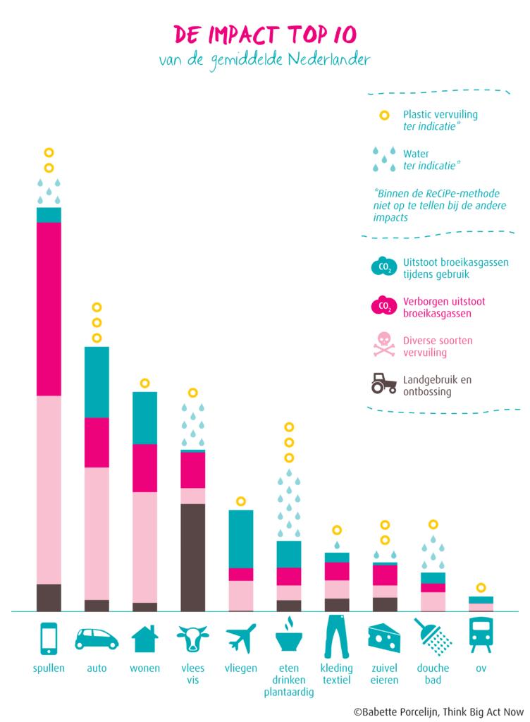 De impact top 10 van de gemiddelde Nederlander